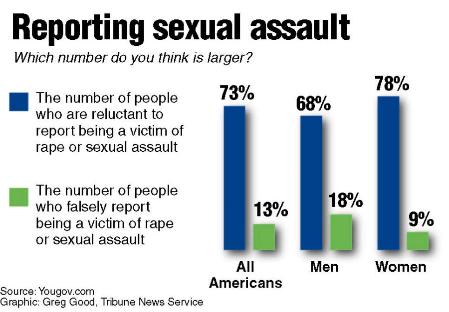 Sexual+Assault+Allegations