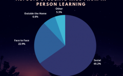Chart depicting the aspects of in person learning students most miss taken from a student created poll.